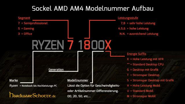 Sockel AM4 Modellnummer Architektur